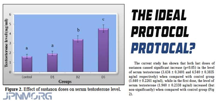 È una volta alla settimana o una volta ogni due settimane il protocollo ideale per usare Sustanon 250